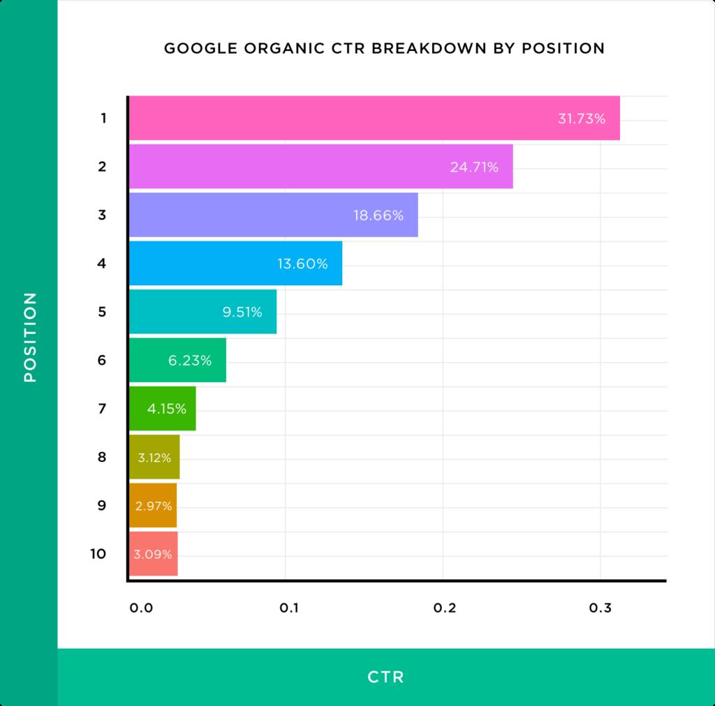 Google CTR per positie